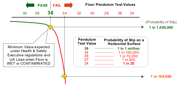 Slip on Floor Probability Graph - Slips can be prevented by Pendulum Testing